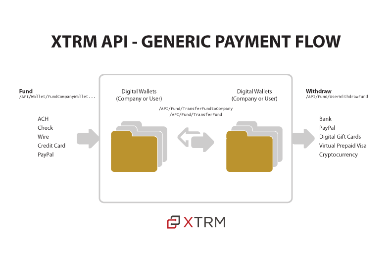 XTRM API (XAPI) Documentation
